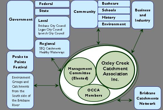 OCCA structure